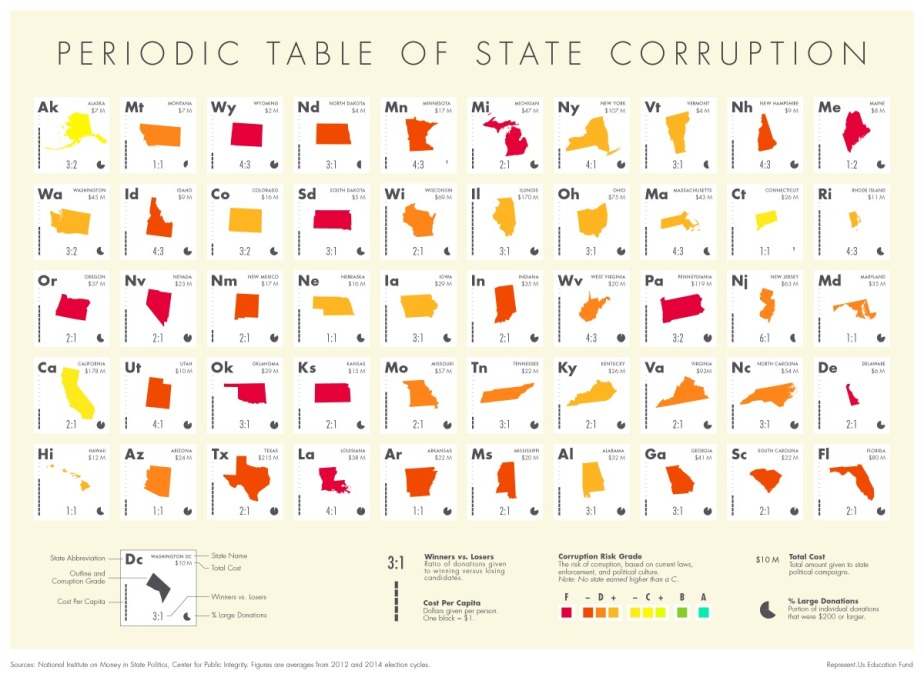 The Periodic Table of State Corruption | Represent.Us