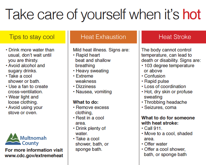 CDC Guidelines for self care in a Heatwave