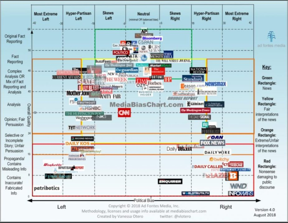 Screenshot of the Media Bias Checklist by Vanessa Otero